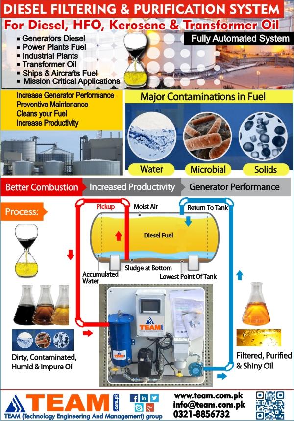 Diesel Fuel Filtration System